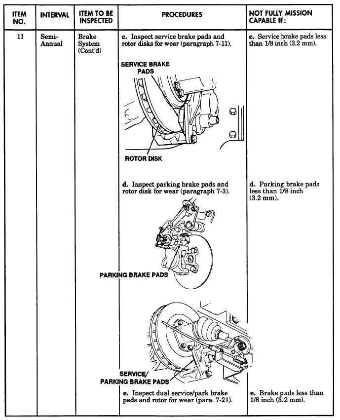 unit level preventive maintenance checks and services hmmwv cont d rh hummer hmmwv tpub com DA Form 5988 Pmcs hmmwv technical manual usmc