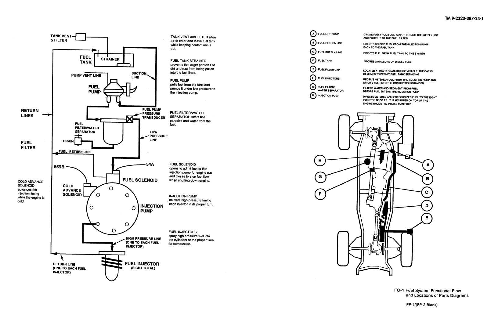 Magnificent Do 1 Fuel System Functional Flow And Locations Of Parts Diagrams Wiring 101 Hemtstreekradiomeanderfmnl