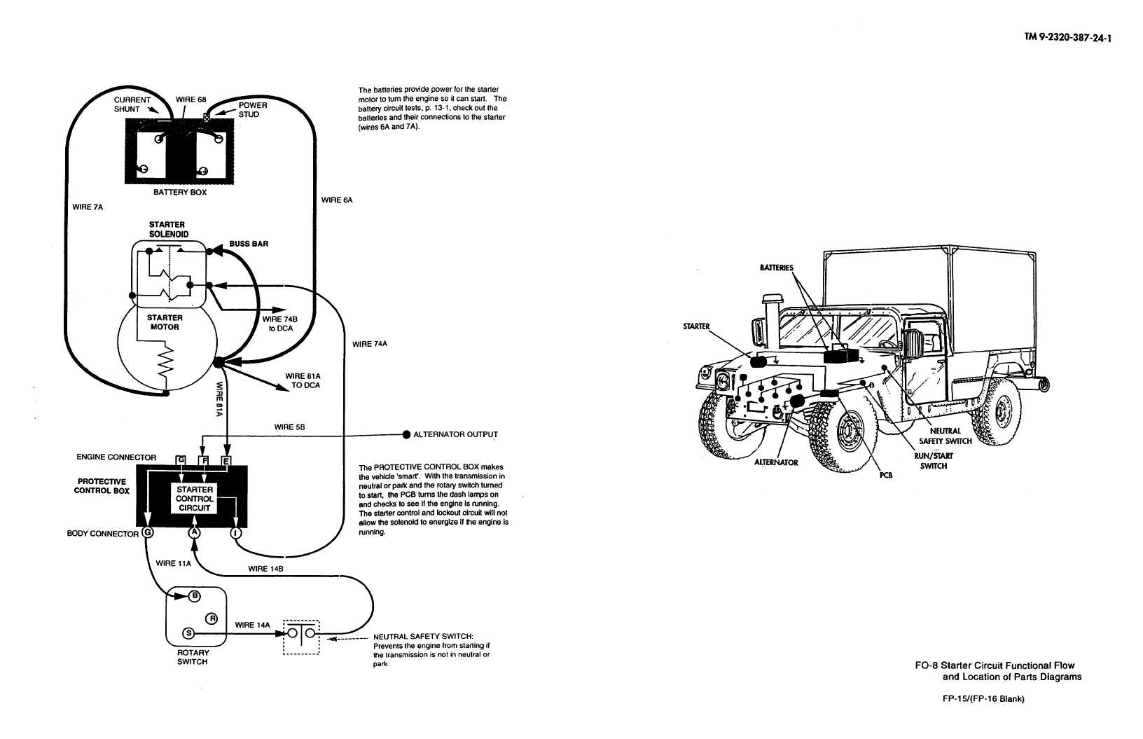 hmmwv wiring schematic fo 8 starter circuit functional flow and location of parts  fo 8 starter circuit functional flow and location of parts